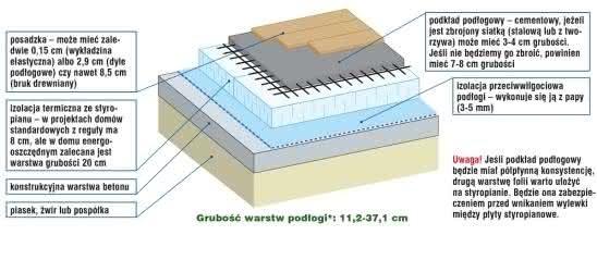 Izolacja pozioma przeciwwilgociowa podłogi